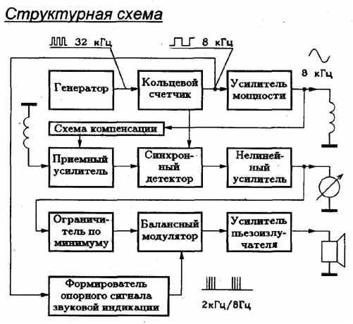 структурная схема изделия